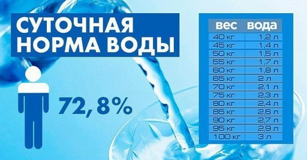 Дневная норма воды